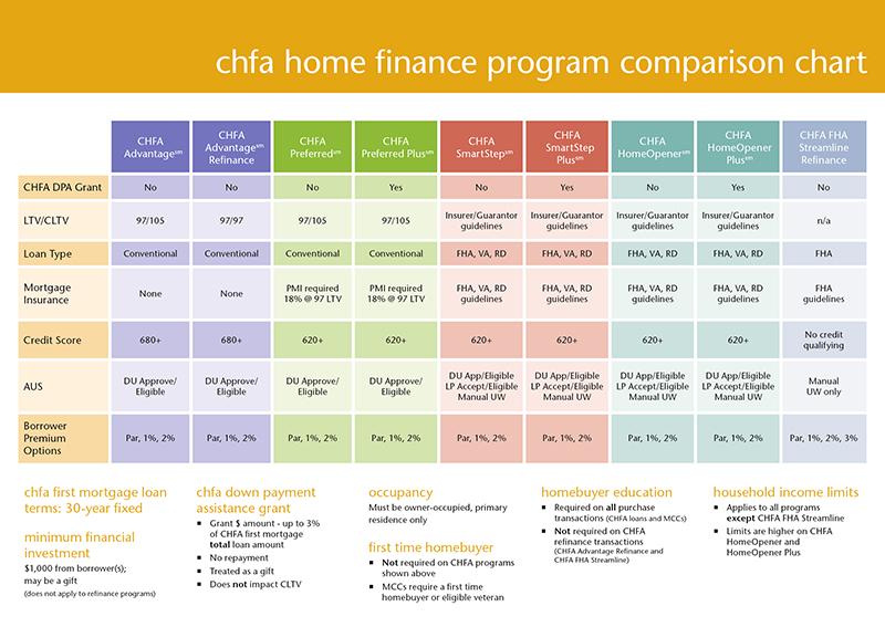 CHFA Comparison