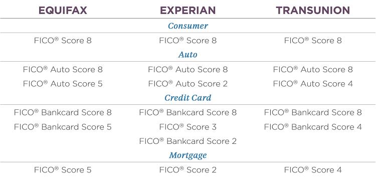 credit score models