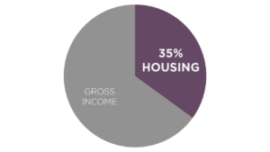 Mortgage Ratios Explained