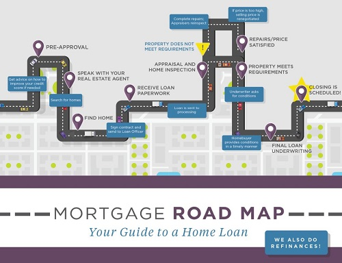 Mortgage Road Map